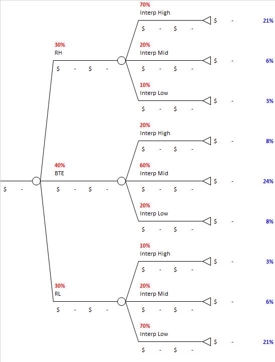 Bayesian_Revision