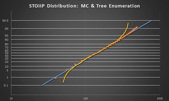 mc_treeenumeration